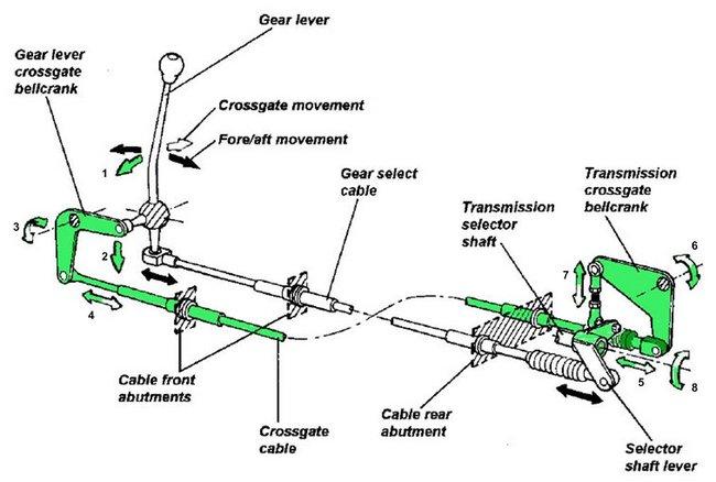 La commande de boite définitive pour ROVER/HONDA. Gear_linkage_sequence