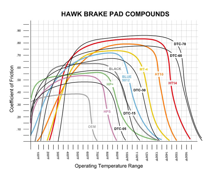 Ebc Brake Pads >> Brake pads - TechWiki
